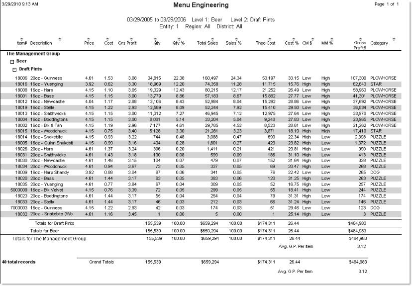 menu engineering report
